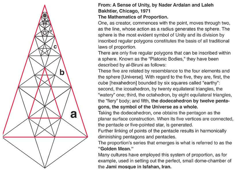 A Sense of Unity, by Nader Ardalan and Laleh Bakhtier, Chicago, 1971 The Mathematics of Proportion