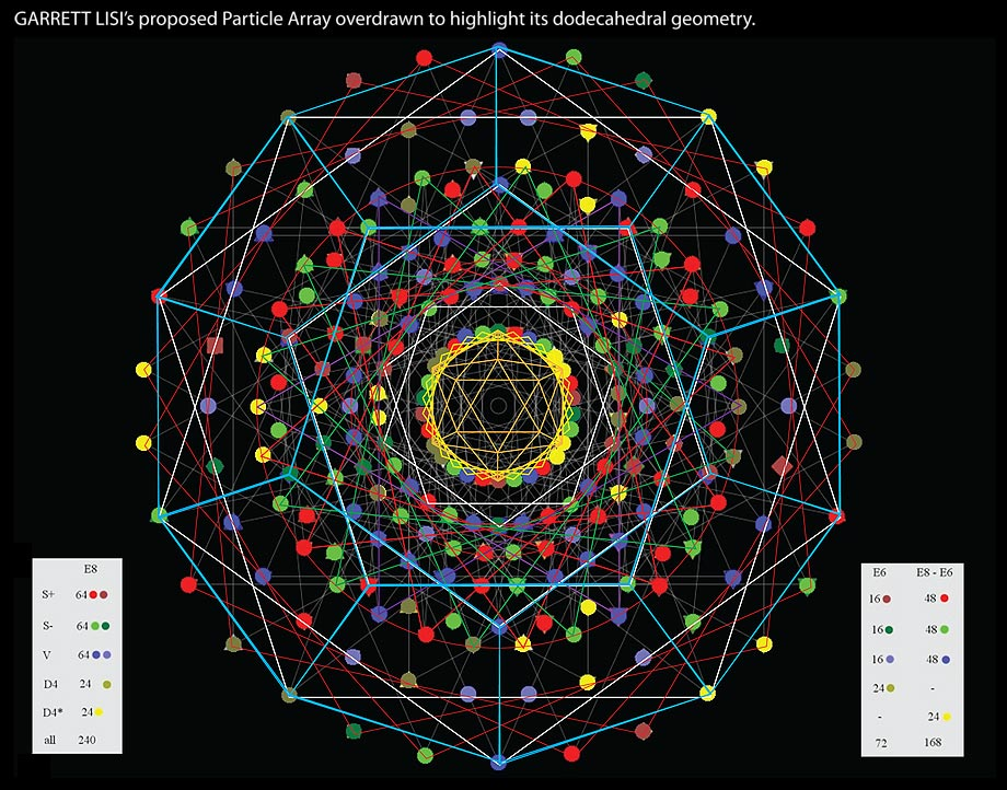 GARRETT LISI's proposed Particle Array overdrawn to highlight its dodecahedral geometry.