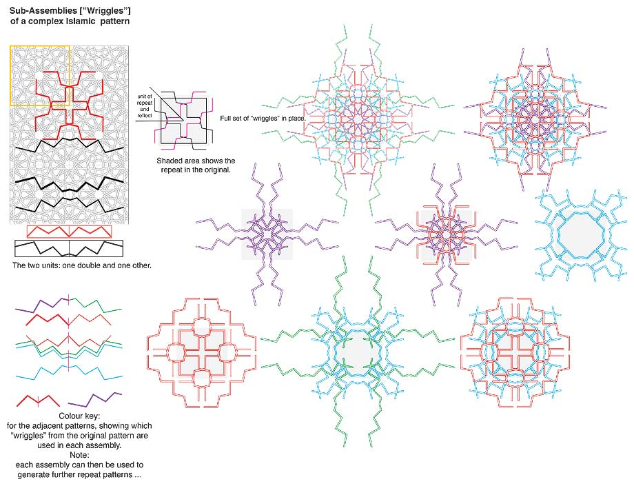 "Sub-Assemblies ""Wriggles"" of a complex Islamic pattern"