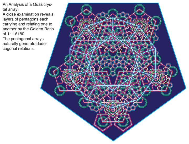 An Analysis of a Quasicrystal array