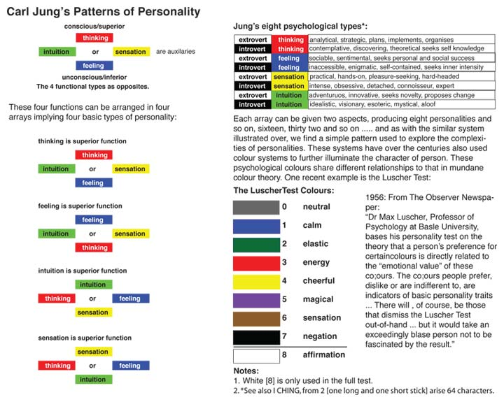 Carl Jung's Patterns of Personality