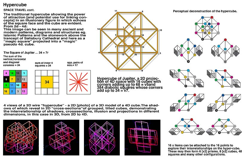 Hypercube SPACE TRAVEL cont