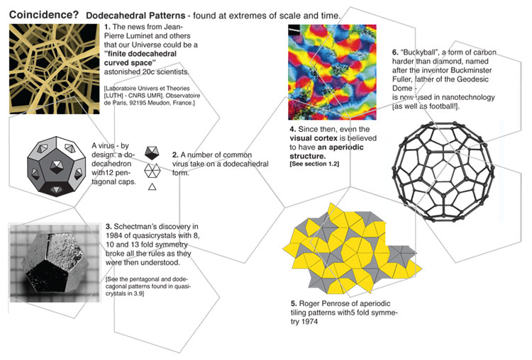 Coincidence? Dodecahedral Patterns-found at extremes of scale and time.